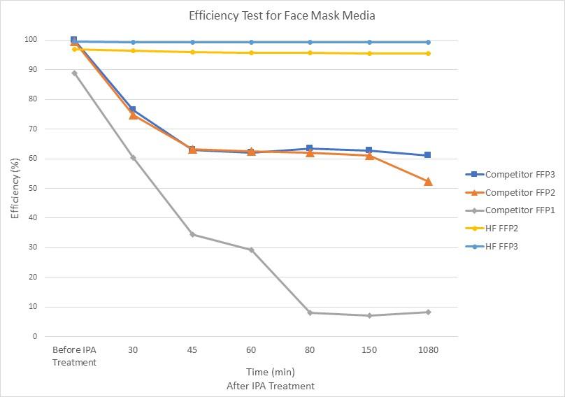 Eficiencia de las mascarillas hechas con telas de HIFYBER vs meltblown